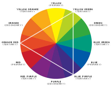 Tertiary Colors Blue Green Yellow Orange Etc Are A Combination Of Primary Or Secondary